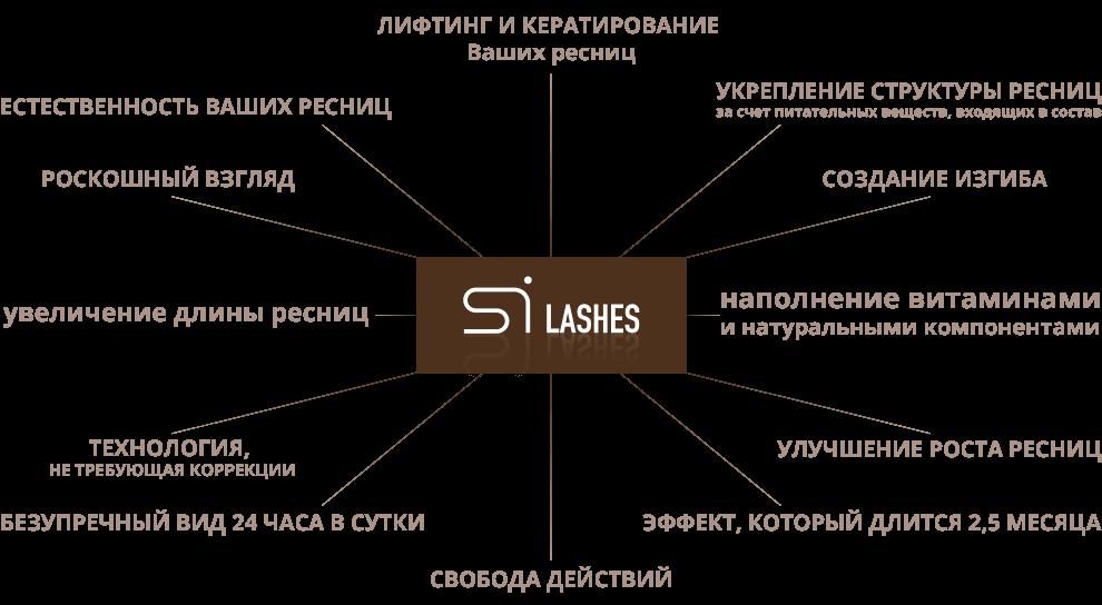 Схема процедуры ламинирования ресниц